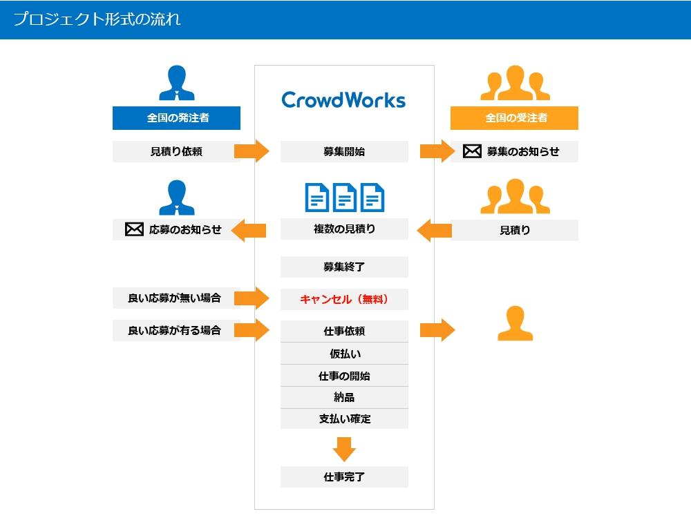 クラウドワークスのプロジェクト形式の仕事の流れ
