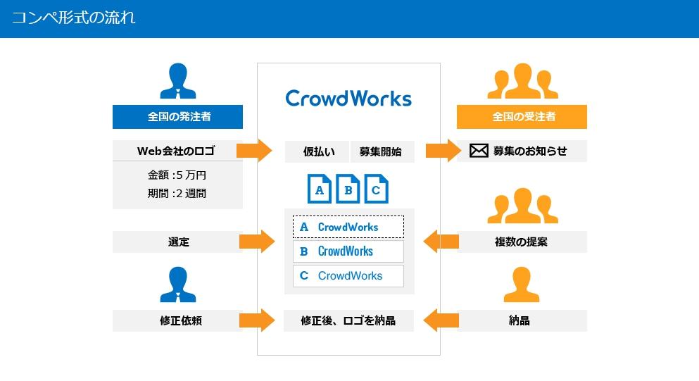 クラウドワークスのコンペ形式の仕事の流れ