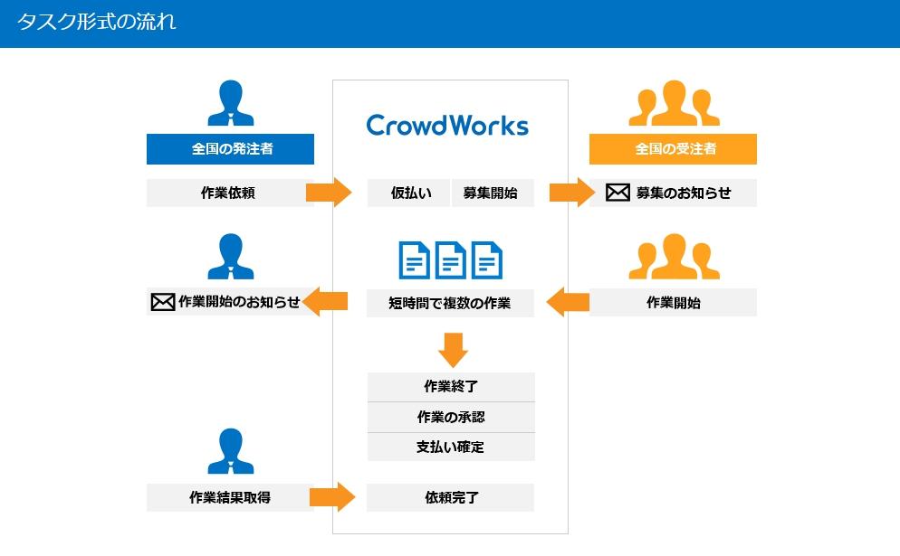 クラウドワークスのタスク形式の仕事の流れ